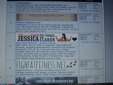 Blogtoplist Hälsa