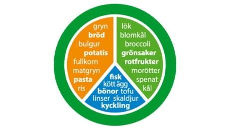 Livsmedelsverkets Tallriksmodell...